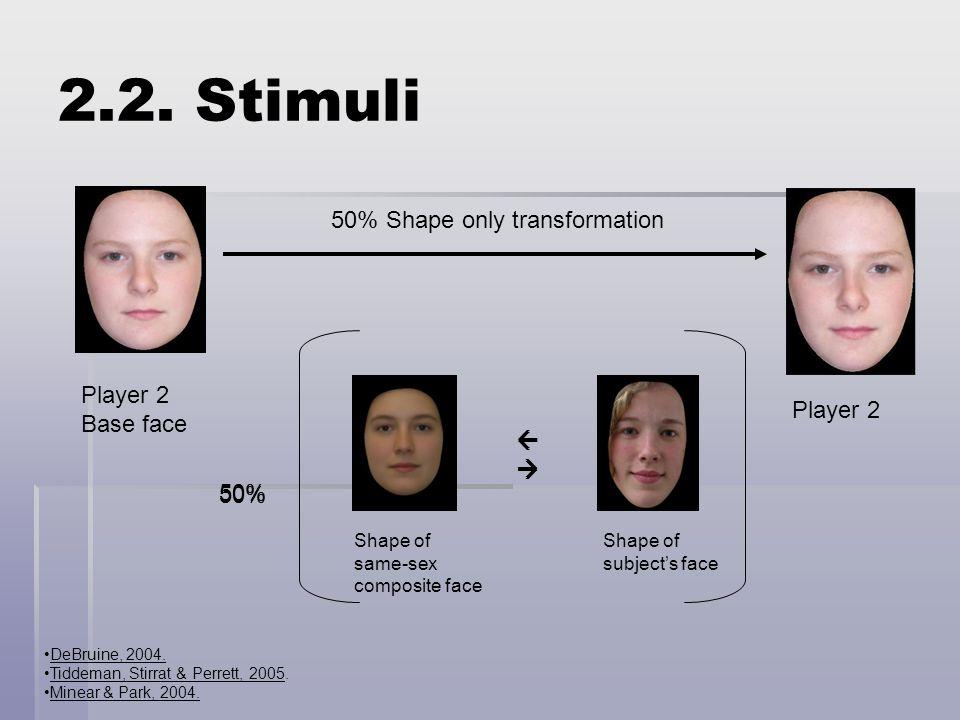 DeBruine, 2004. Tiddeman, Stirrat & Perrett, 2005. Minear & Park, 2004.  50% 50% Shape only transformation Player 2 Base face Shape of subject's f