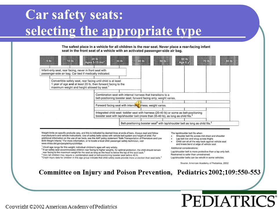 Copyright ©2002 American Academy of Pediatrics Committee on Injury and Poison Prevention, Pediatrics 2002;109:550-553 Car safety seats: selecting the appropriate type