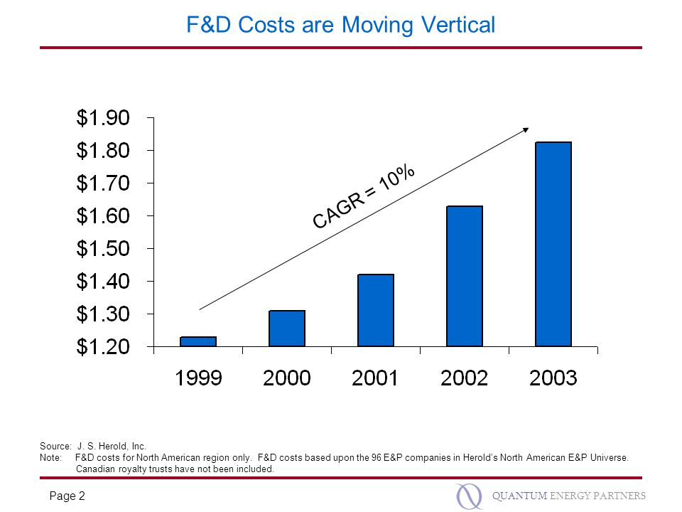 Page 2 QUANTUM ENERGY PARTNERS F&D Costs are Moving Vertical CAGR = 10% Source: J.
