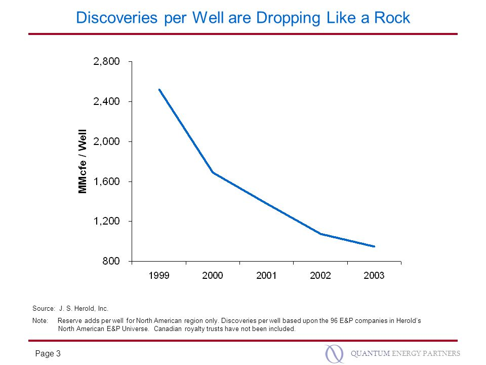 Page 3 QUANTUM ENERGY PARTNERS Discoveries per Well are Dropping Like a Rock Source: J.
