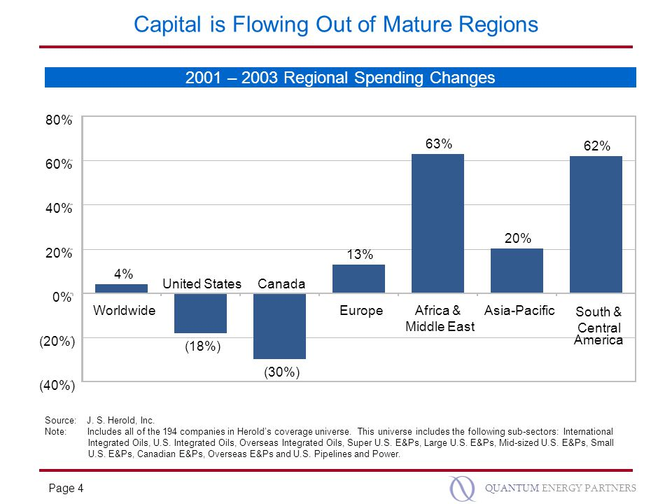 Page 4 QUANTUM ENERGY PARTNERS Capital is Flowing Out of Mature Regions Source: J.