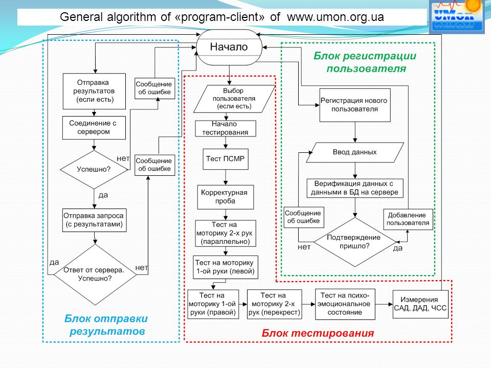 General algorithm of «program-client» of www.umon.org.ua