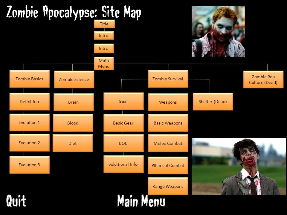 Zombie Apocalypse: Site Map Title Intro Zombie Basics Definition Evolution 1 Evolution 2 Evolution 3 Zombie Science Brain Blood Diet Zombie Survival Main Menu Gear Weapons Shelter (Dead) Zombie Pop Culture (Dead) Basic Gear BOB Additional Info Basic Weapons Melee Combat Pillars of Combat Range Weapons