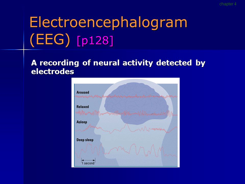 Electroencephalogram (EEG) [p128] A recording of neural activity detected by electrodes chapter 4
