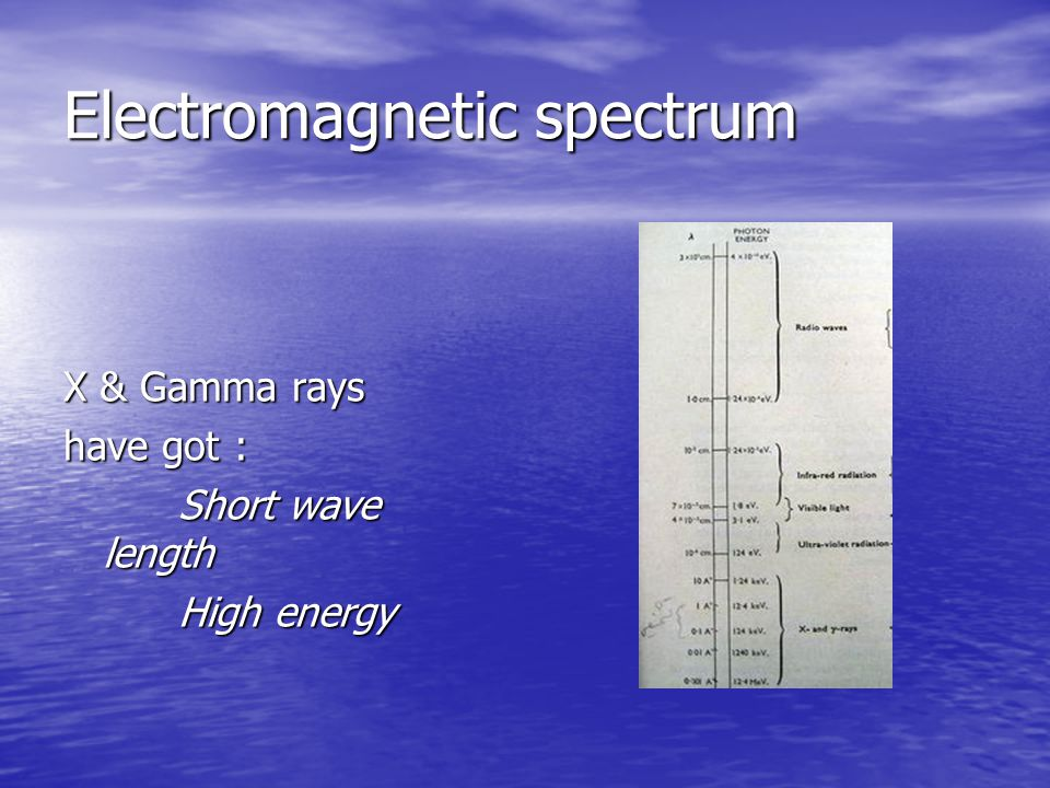 Electromagnetic spectrum X & Gamma rays have got : Short wave length Short wave length High energy High energy