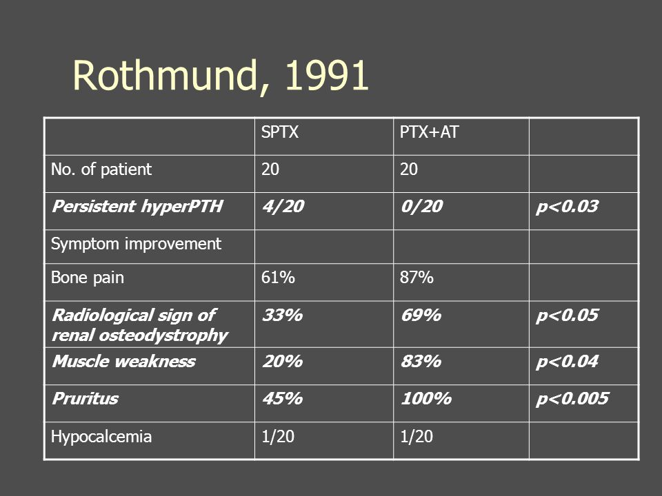 Rothmund, 1991 SPTXPTX+AT No. of patient20 Persistent hyperPTH4/200/20p<0.03 Symptom improvement Bone pain61%87% Radiological sign of renal osteodystr