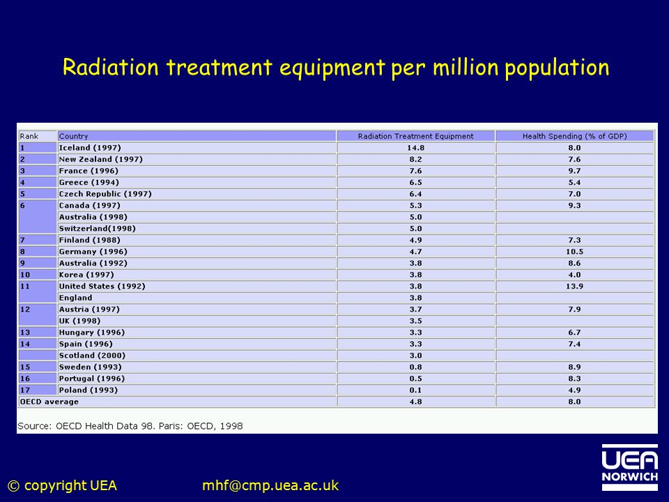 © copyright UEAmhf@cmp.uea.ac.uk Radiation treatment equipment per million population