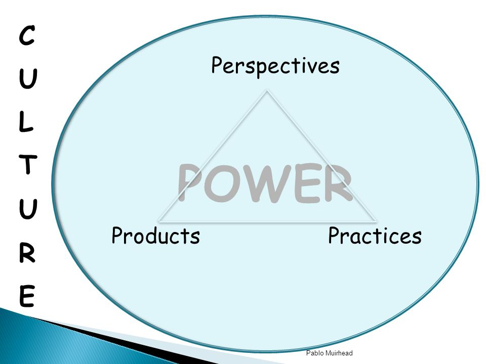 Pablo Muirhead POWER Perspectives Practices Products
