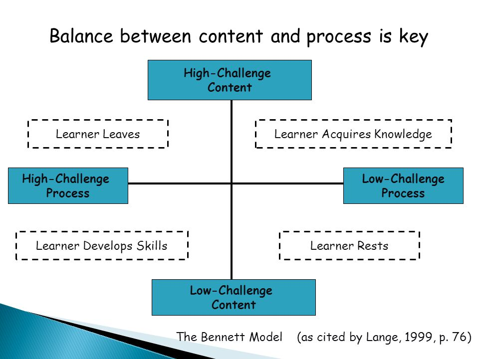 High-Challenge Content Low-Challenge Content Low-Challenge Process High-Challenge Process Learner Develops SkillsLearner Rests Learner LeavesLearner Acquires Knowledge The Bennett Model (as cited by Lange, 1999, p.
