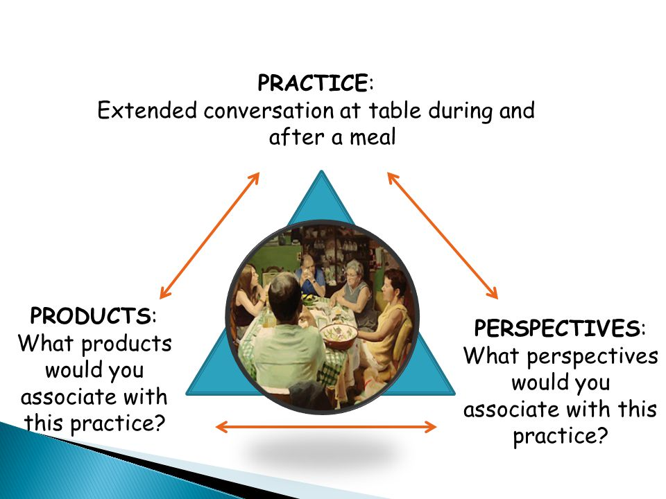 PRACTICE: Extended conversation at table during and after a meal PERSPECTIVES: What perspectives would you associate with this practice.