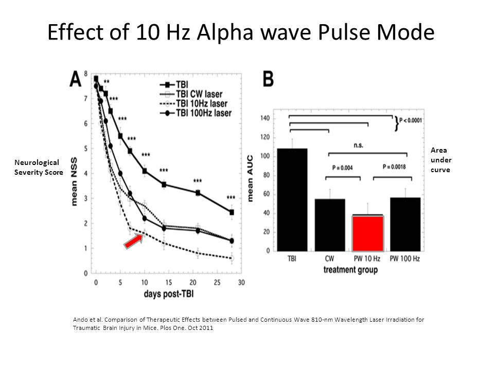 Ando et al. Comparison of Therapeutic Effects between Pulsed and Continuous Wave 810-nm Wavelength Laser Irradiation for Traumatic Brain Injury in Mic