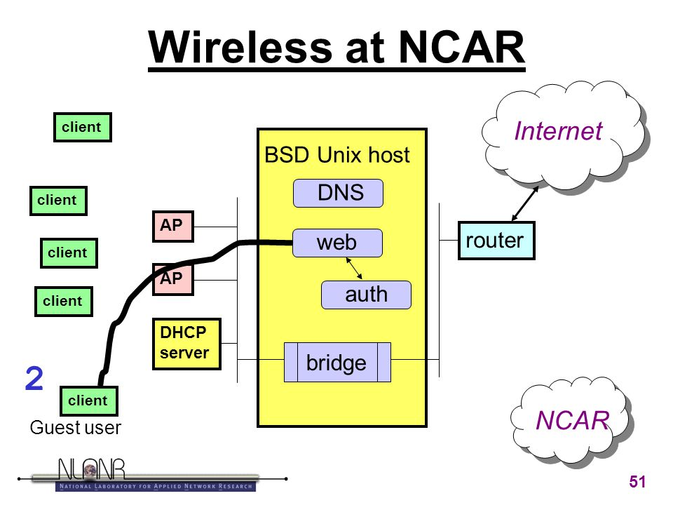 51 Wireless at NCAR BSD Unix host auth AP DHCP server router client web bridge Internet Guest user NCAR DNS 2