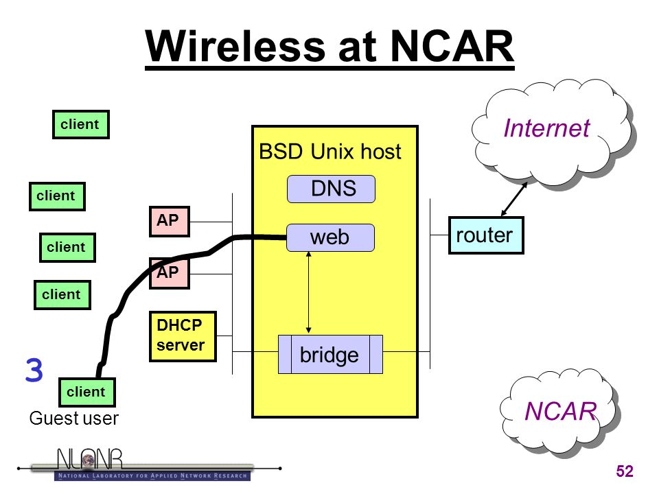 52 Wireless at NCAR BSD Unix host AP DHCP server router client web bridge Internet Guest user NCAR DNS 3