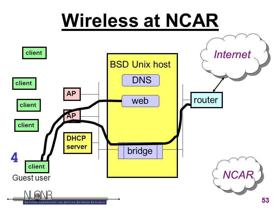 53 Wireless at NCAR BSD Unix host AP DHCP server router client bridge Internet Guest user NCAR DNS web 4