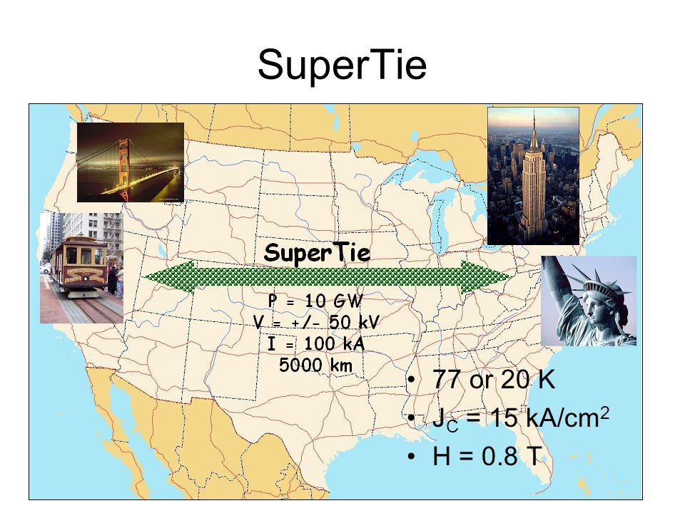 SuperTie 77 or 20 K J C = 15 kA/cm 2 H = 0.8 T