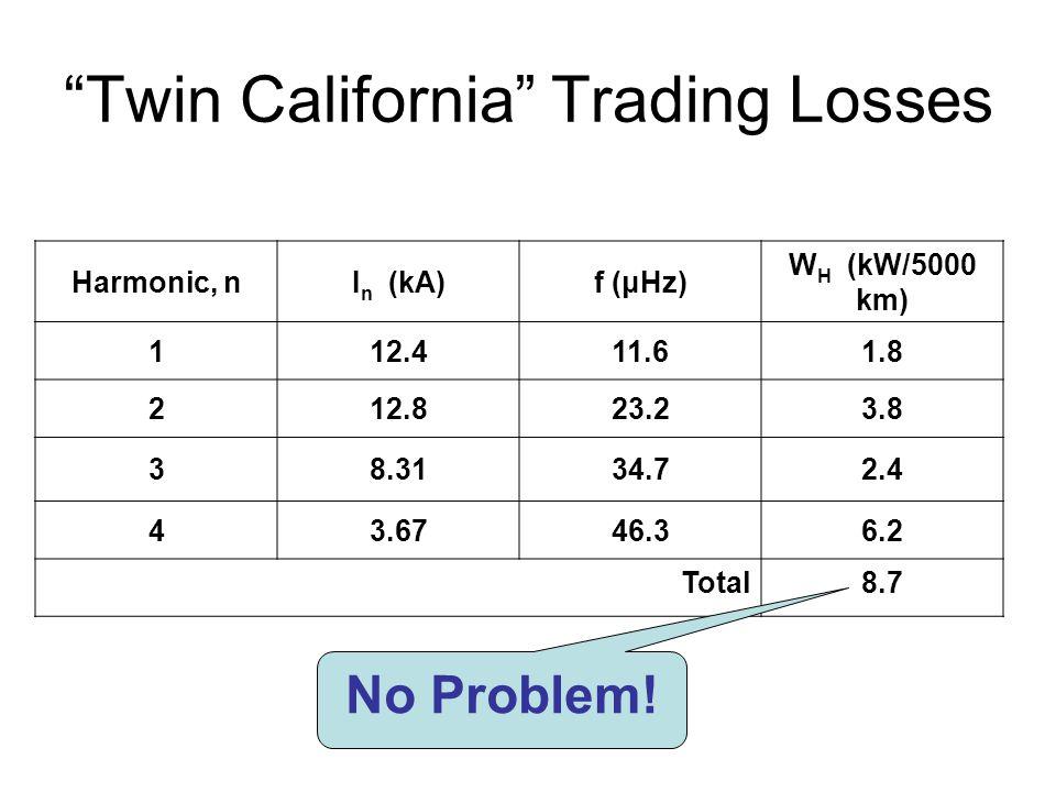 Twin California Trading Losses Harmonic, nI n (kA)f (μHz) W H (kW/5000 km) 112.411.61.8 212.823.23.8 38.3134.72.4 43.6746.36.2 Total8.7 No Problem!