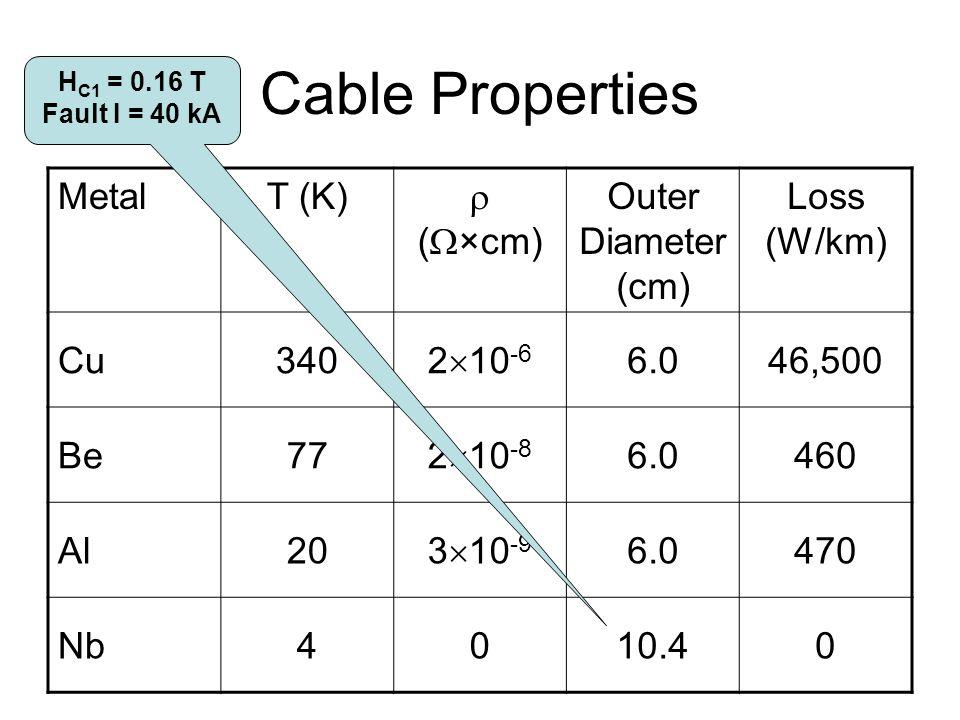 Cable Properties MetalT (K)  (  ×cm) Outer Diameter (cm) Loss (W/km) Cu340 2  10 -6 6.046,500 Be77 2  10 -8 6.0460 Al20 3  10 -9 6.0470 Nb4010.40 H C1 = 0.16 T Fault I = 40 kA
