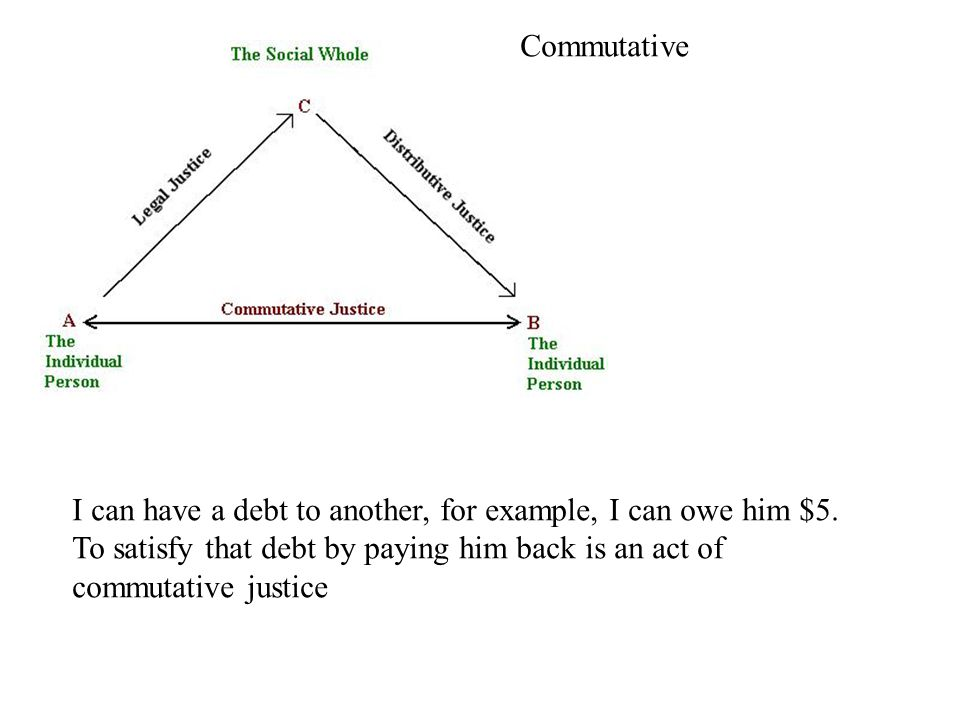 I can have a debt to another, for example, I can owe him $5. To satisfy that debt by paying him back is an act of commutative justice Commutative