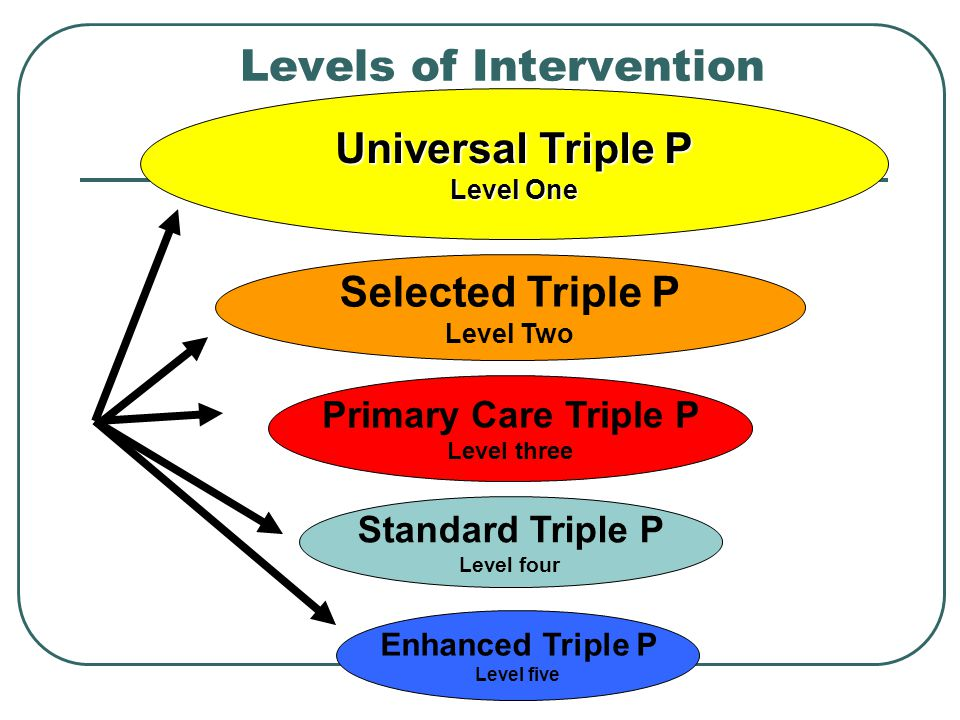 Levels of Intervention Universal Triple P Level One Primary Care Triple P Level three Selected Triple P Level Two Standard Triple P Level four Enhanced Triple P Level five