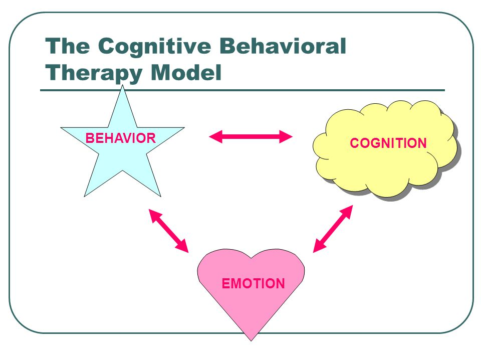 The Cognitive Behavioral Therapy Model BEHAVIOR COGNITION EMOTION