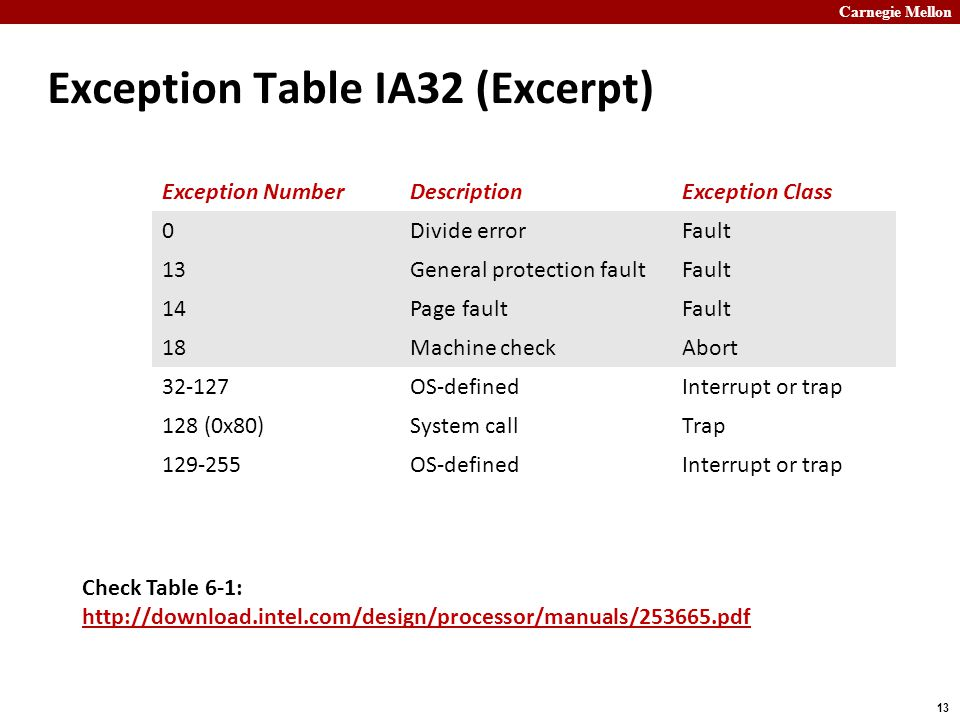 Carnegie Mellon 13 Exception Table IA32 (Excerpt) Exception NumberDescriptionException Class 0Divide errorFault 13General protection faultFault 14Page faultFault 18Machine checkAbort 32-127OS-definedInterrupt or trap 128 (0x80)System callTrap 129-255OS-definedInterrupt or trap Check Table 6-1: http://download.intel.com/design/processor/manuals/253665.pdf