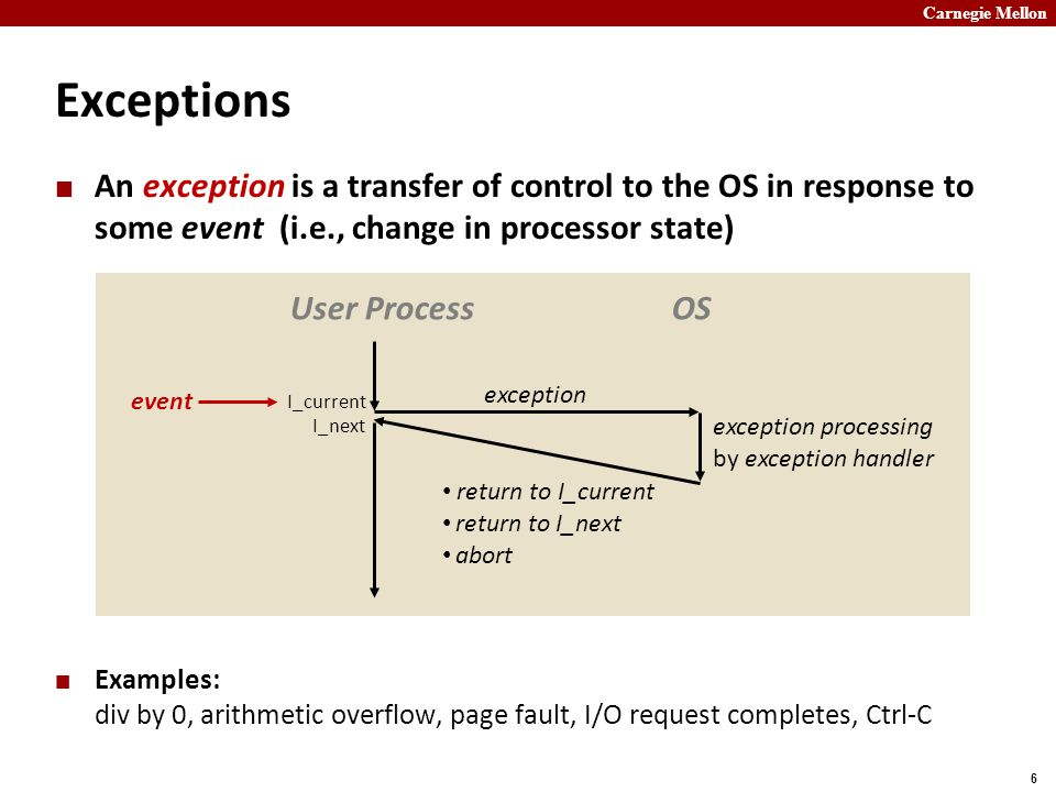 Carnegie Mellon 6 Exceptions An exception is a transfer of control to the OS in response to some event (i.e., change in processor state) Examples: div by 0, arithmetic overflow, page fault, I/O request completes, Ctrl-C User ProcessOS exception exception processing by exception handler return to I_current return to I_next abort event I_current I_next