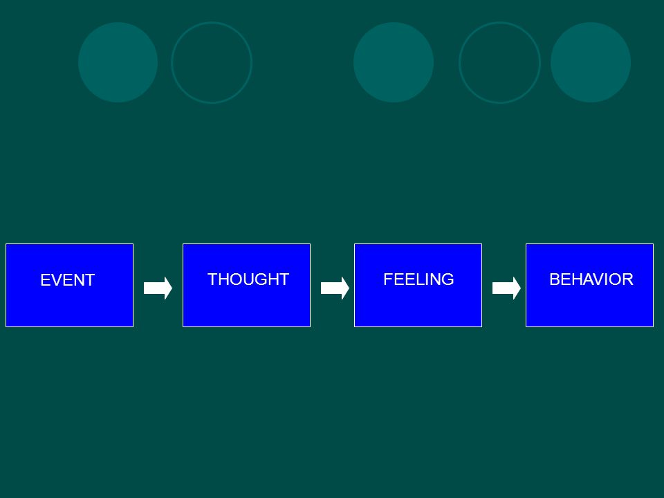 EVENT THOUGHTFEELINGBEHAVIOR