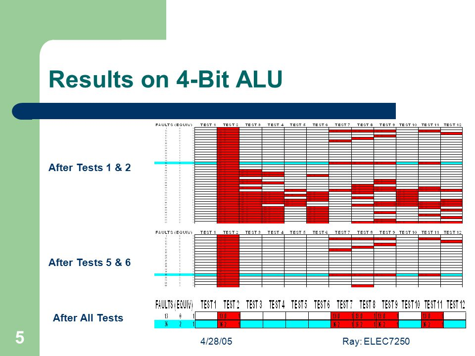 4/28/05Ray: ELEC7250 5 Results on 4-Bit ALU After Tests 1 & 2 After Tests 5 & 6 After All Tests