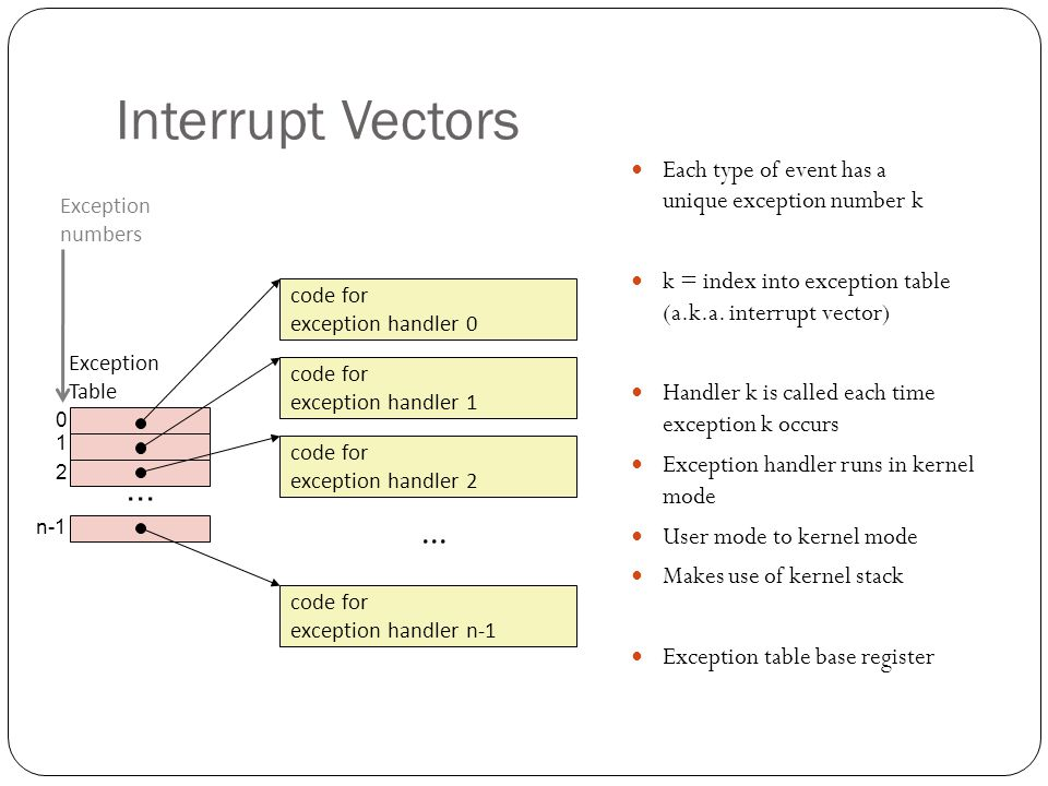 0 1 2... n-1 Interrupt Vectors Each type of event has a unique exception number k k = index into exception table (a.k.a. interrupt vector) Handler k i