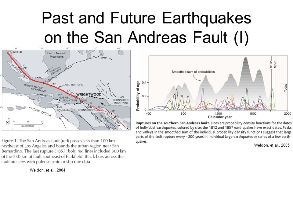 Past and Future Earthquakes on the San Andreas Fault (I) Weldon, et al., 2004 Weldon, et al., 2005