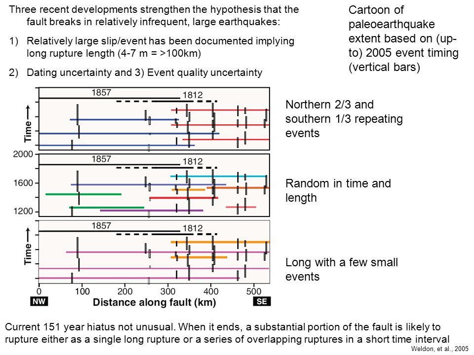 Cartoon of paleoearthquake extent based on (up- to) 2005 event timing (vertical bars) Northern 2/3 and southern 1/3 repeating events Random in time and length Long with a few small events Three recent developments strengthen the hypothesis that the fault breaks in relatively infrequent, large earthquakes: 1)Relatively large slip/event has been documented implying long rupture length (4-7 m = >100km) 2)Dating uncertainty and 3) Event quality uncertainty Current 151 year hiatus not unusual.