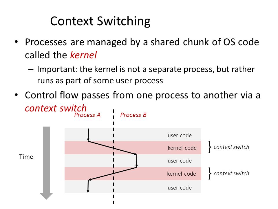 Context Switching Processes are managed by a shared chunk of OS code called the kernel – Important: the kernel is not a separate process, but rather r
