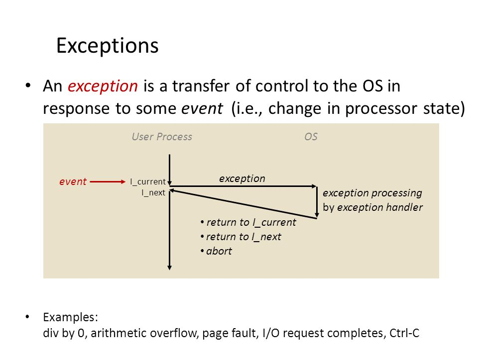 Exceptions An exception is a transfer of control to the OS in response to some event (i.e., change in processor state) Examples: div by 0, arithmetic