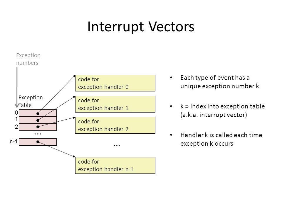 0 1 2... n-1 Interrupt Vectors Each type of event has a unique exception number k k = index into exception table (a.k.a. interrupt vector) Handler k i