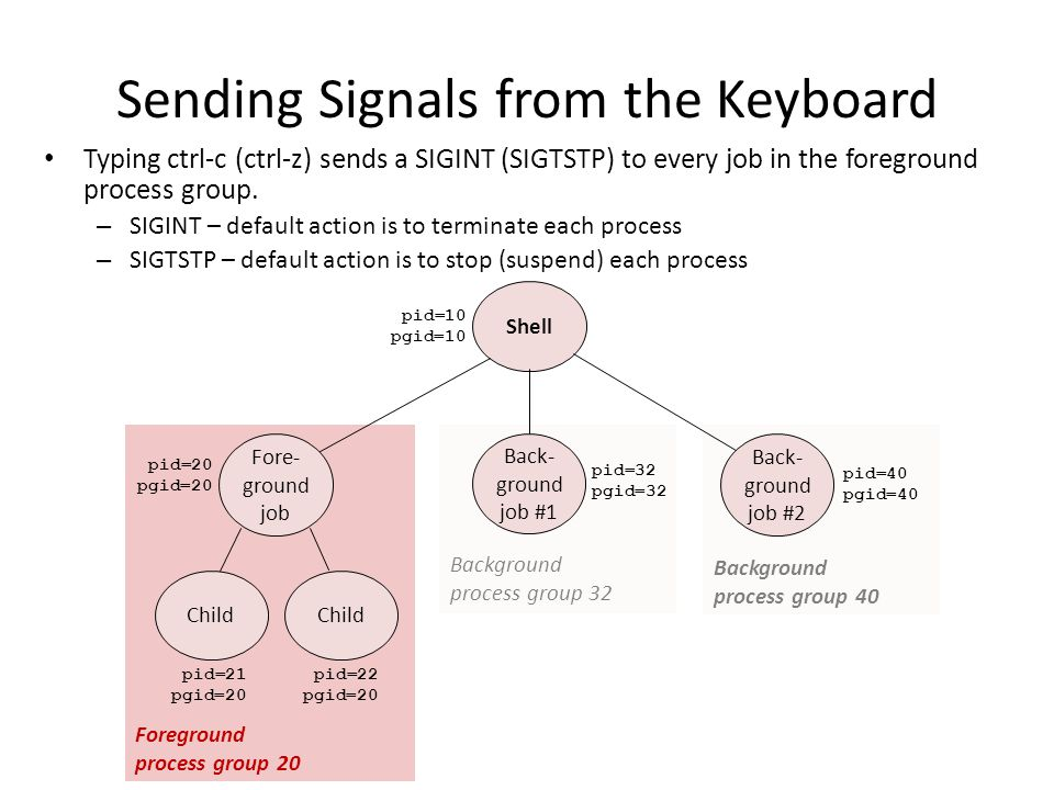 Sending Signals from the Keyboard Typing ctrl-c (ctrl-z) sends a SIGINT (SIGTSTP) to every job in the foreground process group. – SIGINT – default act