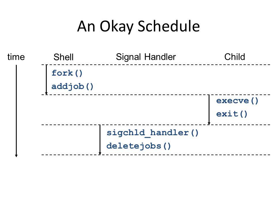 Shell Signal HandlerChild fork() addjob() execve() exit() sigchld_handler() deletejobs() time An Okay Schedule