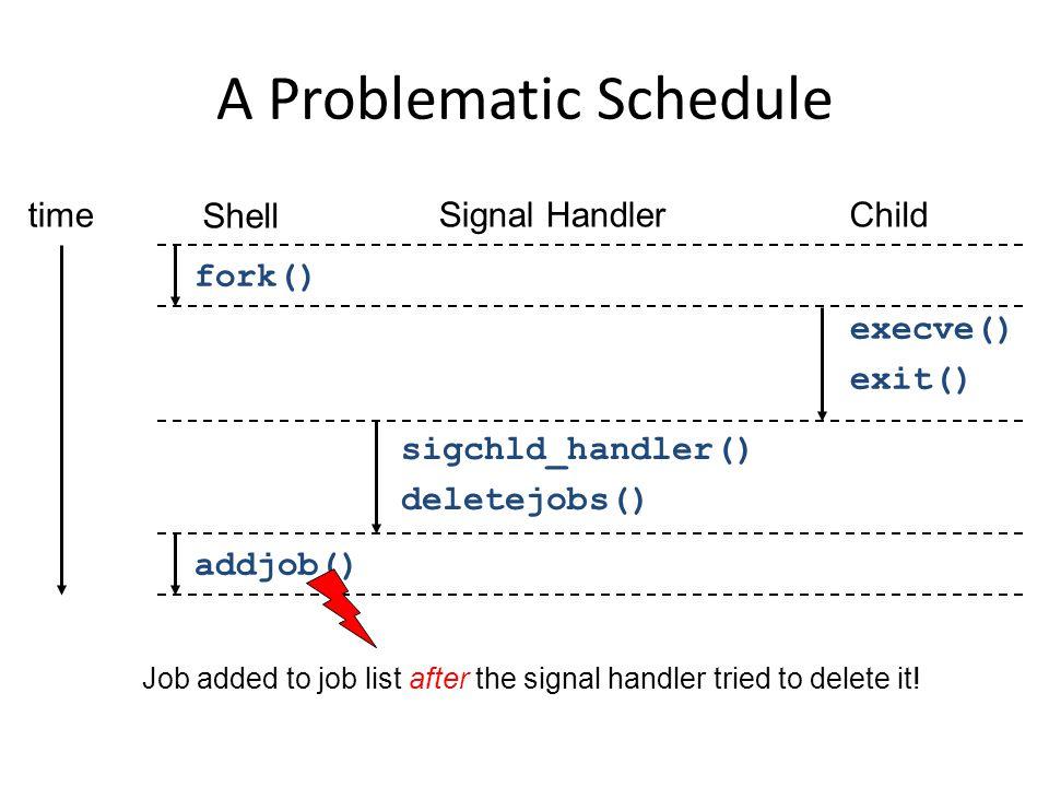 Shell Signal HandlerChild fork() execve() exit() sigchld_handler() deletejobs() time addjob() Job added to job list after the signal handler tried to