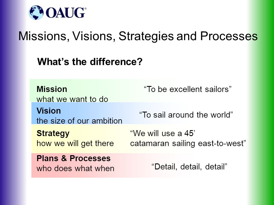 Missions, Visions, Strategies and Processes What's the difference.