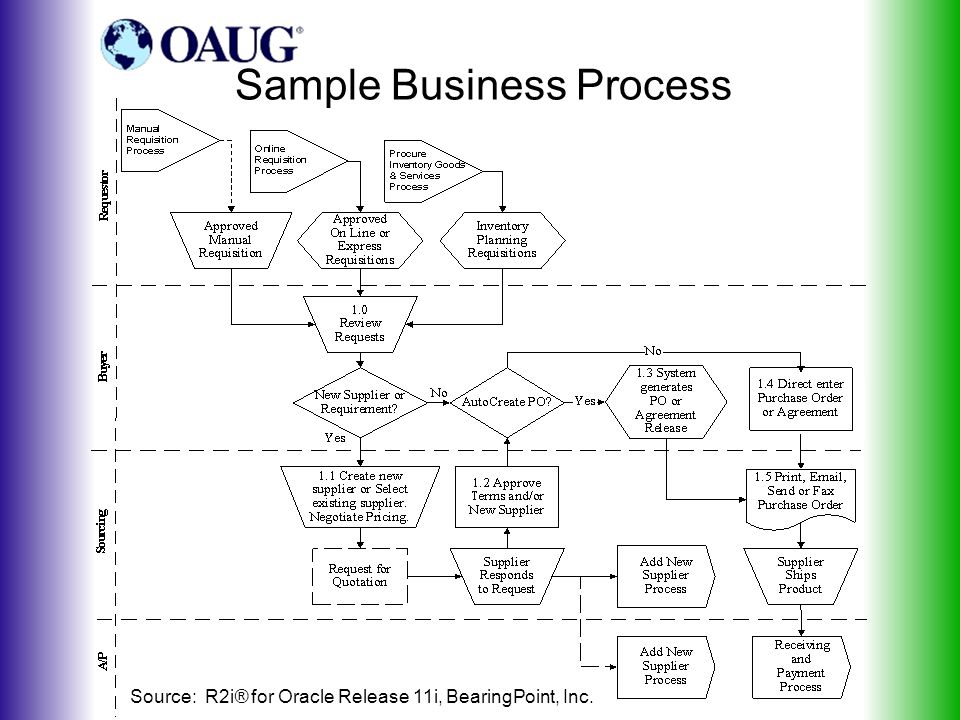 Sample Business Process Source: R2i® for Oracle Release 11i, BearingPoint, Inc.