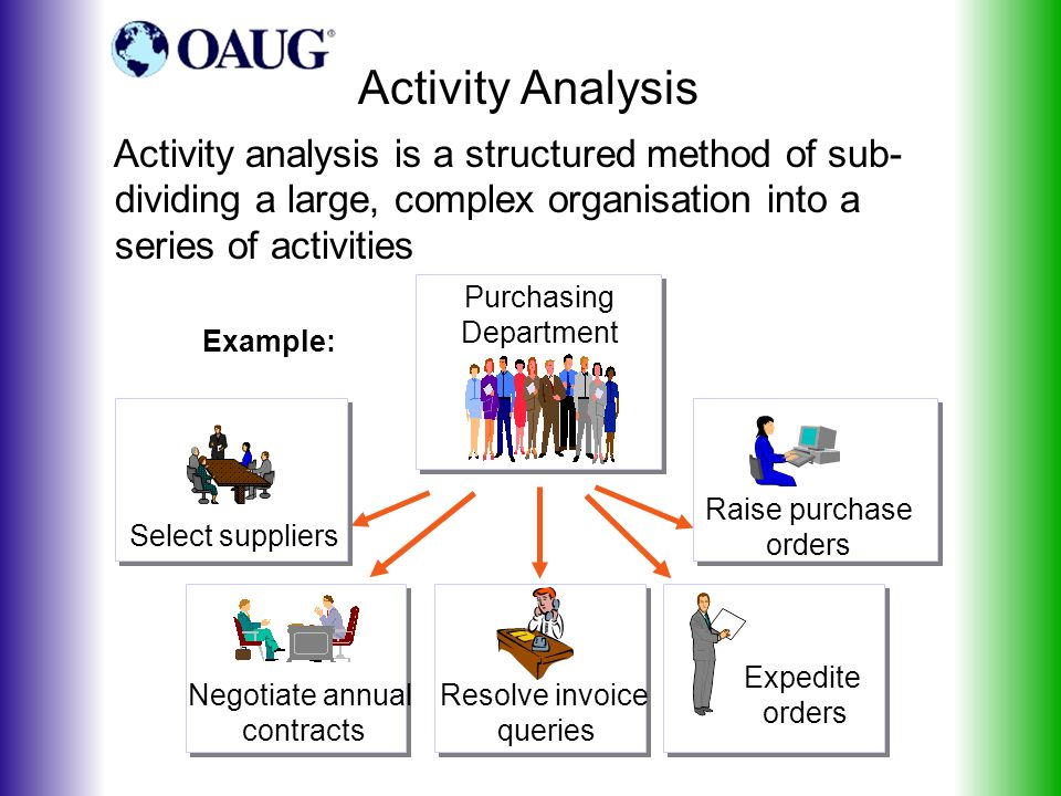 Activity Analysis Purchasing Department Raise purchase orders Expedite orders Select suppliers Resolve invoice queries Negotiate annual contracts Example: Activity analysis is a structured method of sub- dividing a large, complex organisation into a series of activities