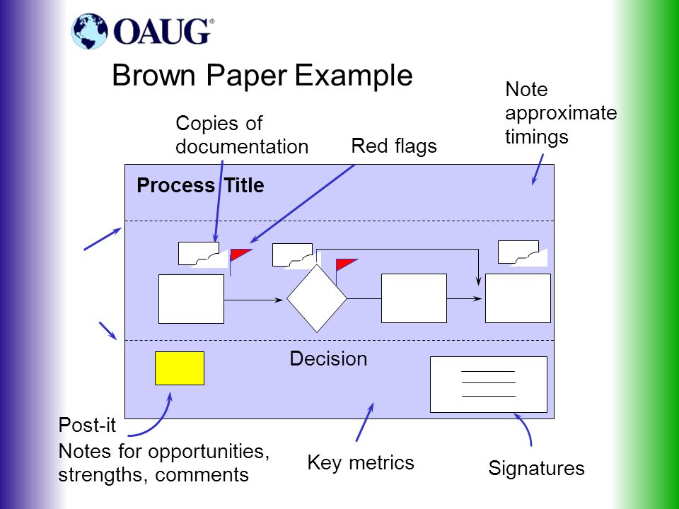 Brown Paper Example Decision Process Title Post-it Notes for opportunities, strengths, comments Signatures Note approximate timings Copies of documentation Key metrics Red flags