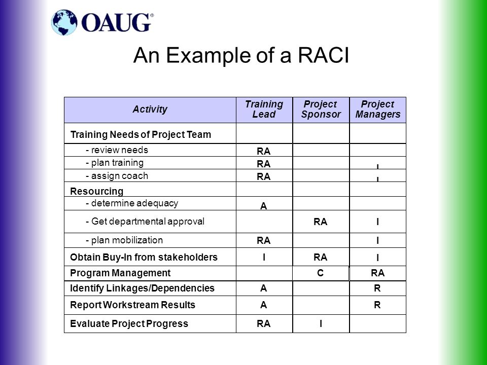 An Example of a RACI Activity Training Lead Project Sponsor Project Managers Training Needs of Project Team - review needs RA - plan training RA I - assign coach RA I Resourcing - determine adequacy A - Get departmental approval RAI - plan mobilization RAI Obtain Buy-In from stakeholdersIRA I Program ManagementCRA Identify Linkages/DependenciesAR Report Workstream ResultsAR Evaluate Project ProgressRAI