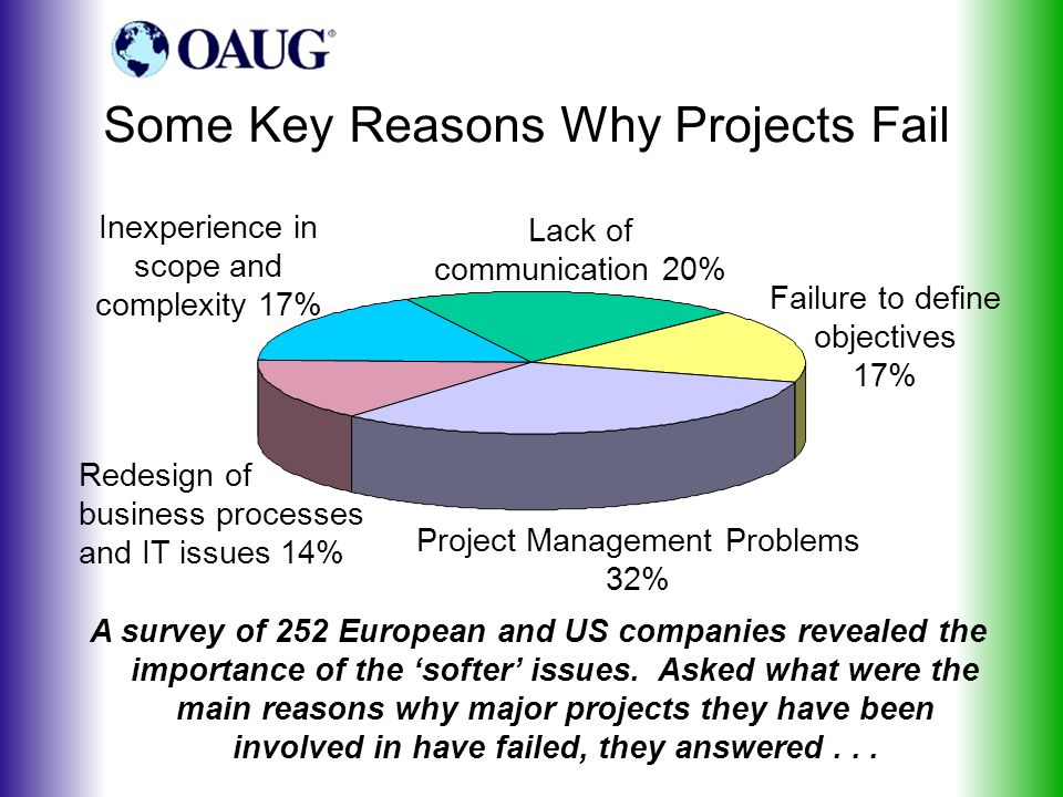 Some Key Reasons Why Projects Fail Failure to define objectives 17% Project Management Problems 32% Redesign of business processes and IT issues 14% Inexperience in scope and complexity 17% Lack of communication 20% A survey of 252 European and US companies revealed the importance of the 'softer' issues.