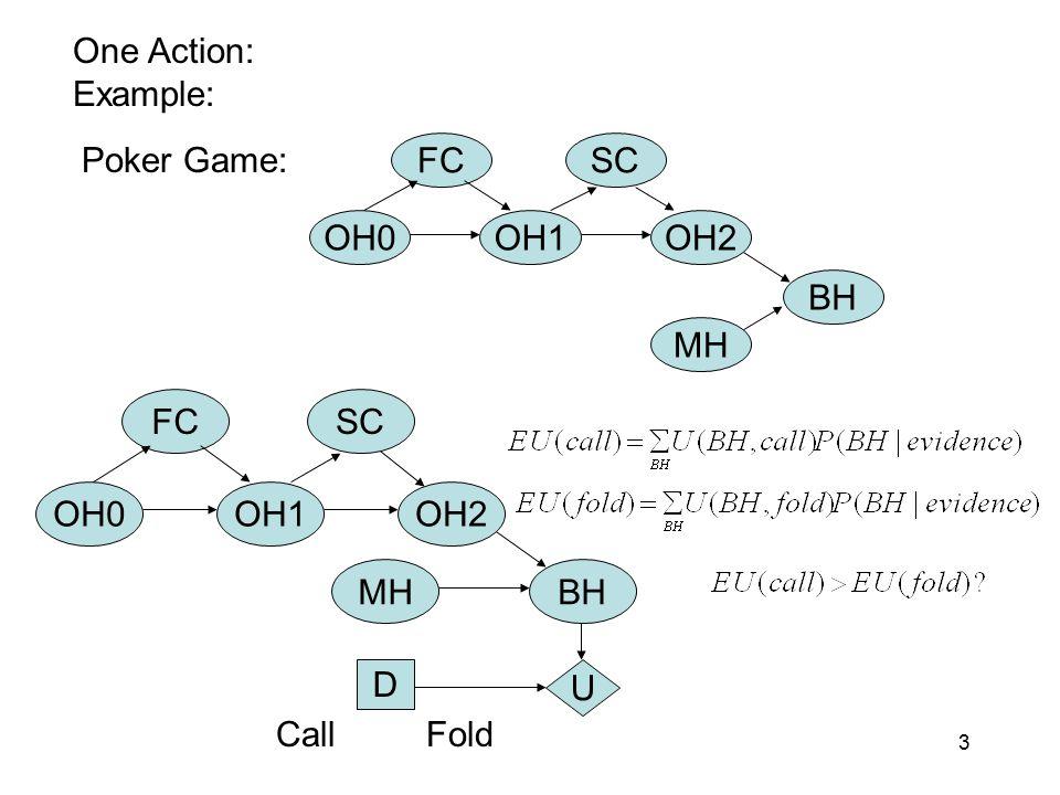 3 OH0OH1 FCSC OH2 BH MH OH0OH1 FCSC OH2 BHMH D U One Action: Example: CallFold Poker Game: