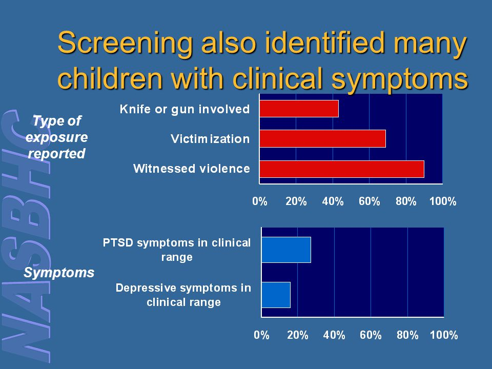 Type of exposure reported Symptoms Screening also identified many children with clinical symptoms