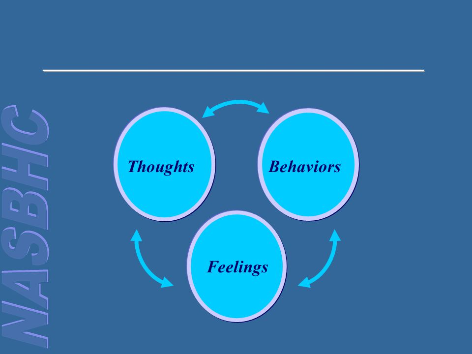 ThoughtsBehaviors Feelings