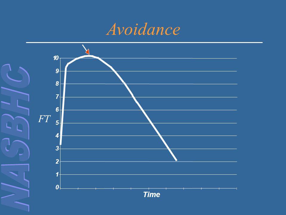 0 1 2 3 4 5 6 7 8 9 10 Time FT Avoidance