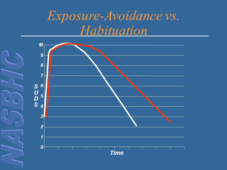 0 1 2 3 4 5 6 7 8 9 10 Time S U D S Exposure-Avoidance vs. Habituation