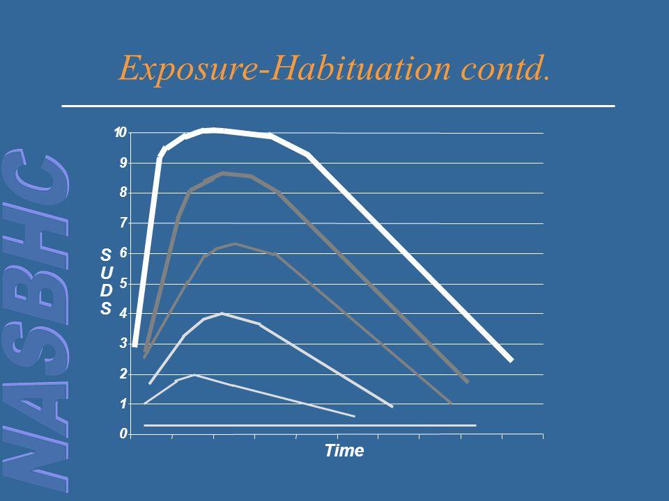 0 1 2 3 4 5 6 7 8 9 10 Time S U D S Exposure-Habituation contd.