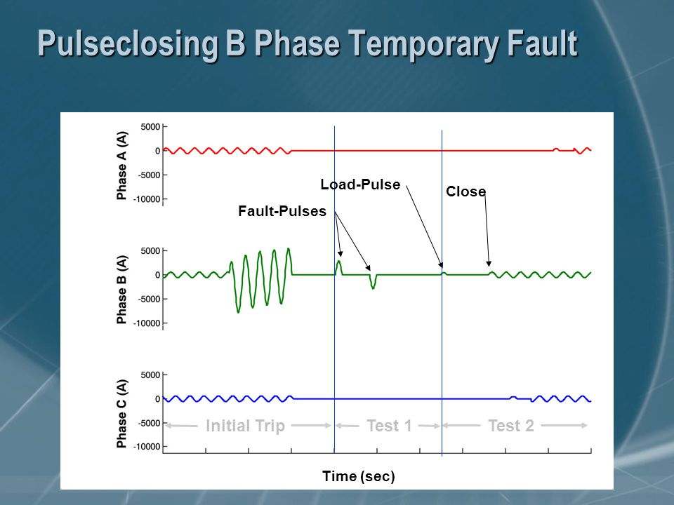 Pulseclosing B Phase Temporary Fault Test 1Test 2Initial Trip Time (sec) Fault-Pulses Load-Pulse Close